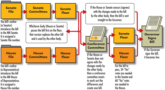 an analysis on the process of passing a bill The following shows how a bill is passed through either the house of commons or the senate cabinet ministers and parliamentary secretaries typically introduce bills, but individual parliamentarians can also introduce bills (called private member's bills.